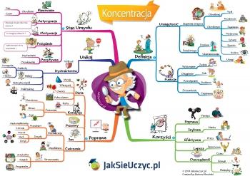 mapa_mysli_koncentracja